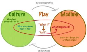 culture-play-medium